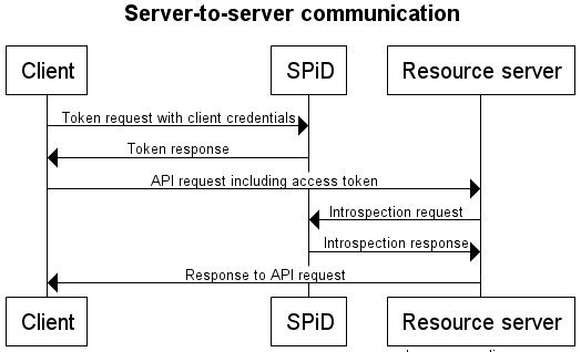 Service-to-service auth | Schibsted account API Documentation