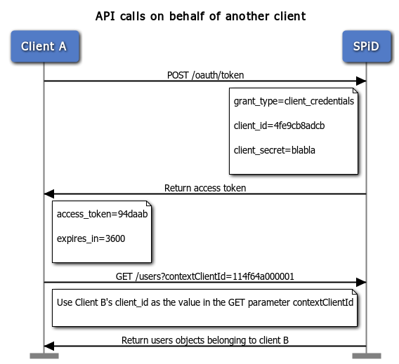 Performing API calls on behalf of another client